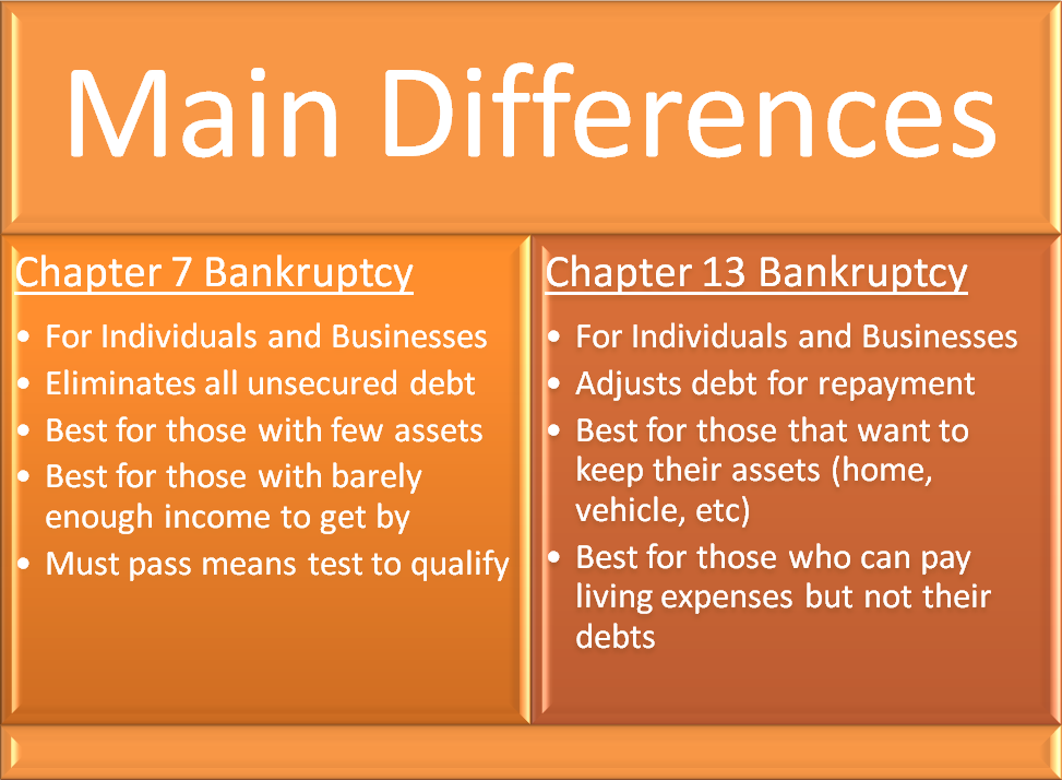 Ch7 and Ch 13 Differences (BIG Orange)